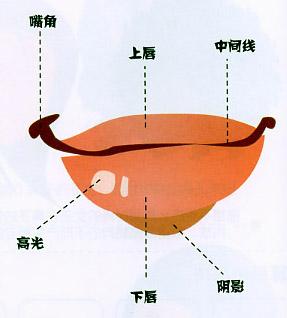儿童绘画之嘴巴的画法(2)