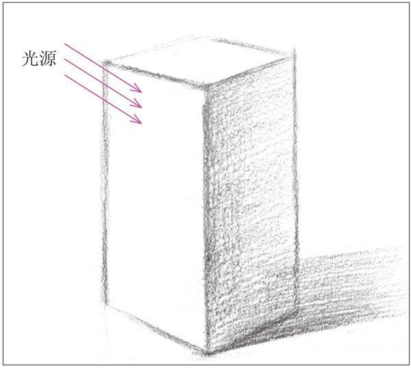 1、使用2B铅笔勾画出长方体的基本轮廓。注意物体的透视关系。  几何体素描之长方体的绘画步骤一 2、依据光源位置,画出明暗交界线及其投影。注意调子的深浅变化。  几何体素描之长方体的绘画步骤二 3、使用纸笔,对暗面及投影的调子进行擦拭。使画面统一。  几何体素描之长方体的绘画步骤三